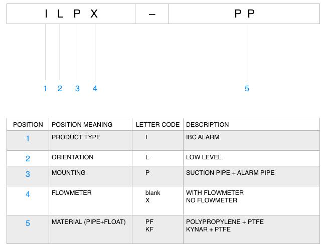 IBC alarm model numbering