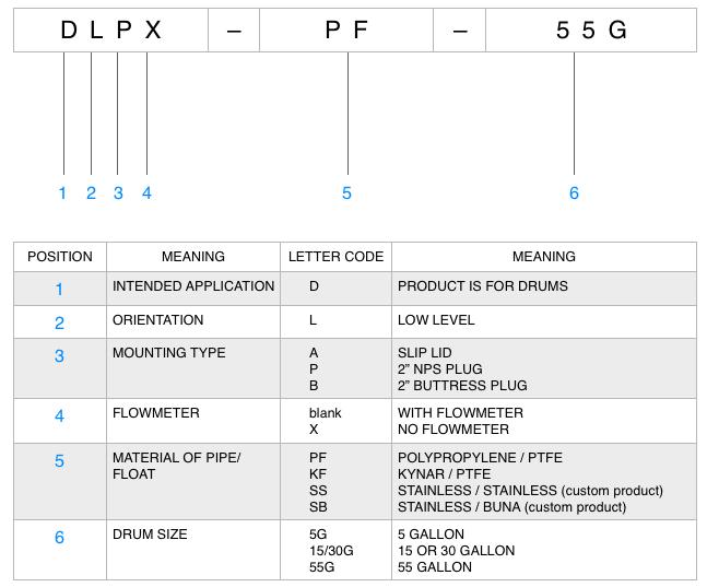 Low Level Drum Alarm Model Numbering